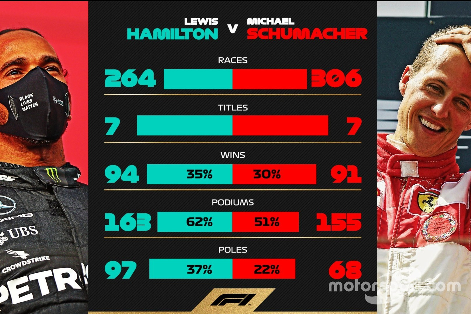 Hamilton vs Schumacher