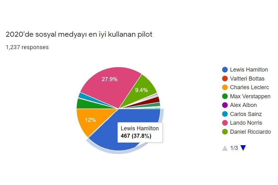 Sosyal medyayı en iyi kullanan pilot