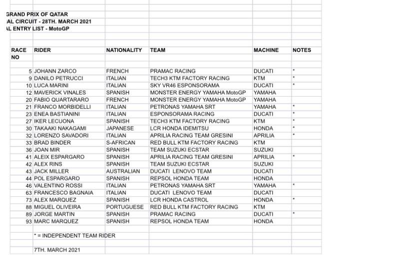 Lista de pilotos inscritos para el GP de Qatar 2021 de MotoGP