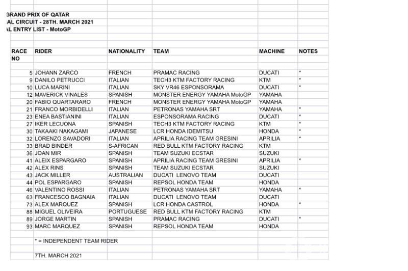 Lista de inscritos para el GP de Qatar MotoGP