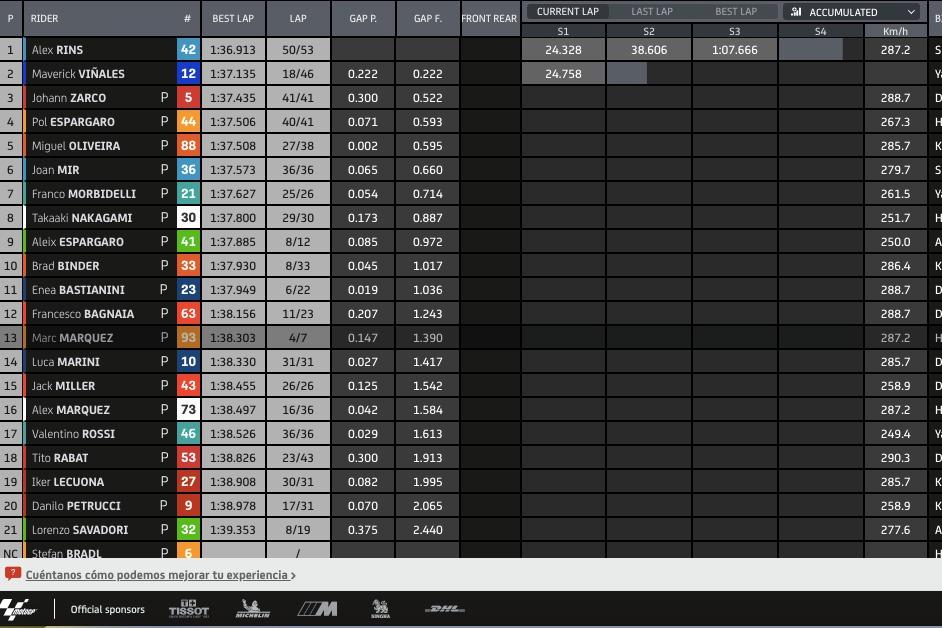 Tiempos a las 13:30 horas Test oficial MotoGP en Jerez