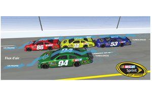 Le draft en NASCAR