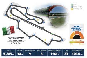 Michelin GP Italia