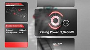 Brembo brake facts Russia - hardest braking point