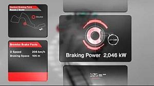 Brembo brake facts Russia - hardest braking point