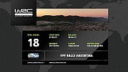 YPF Rally Argentina 2017: The 18 stages