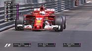 GP de Monaco - Les dernières minutes de Q3 en vidéo