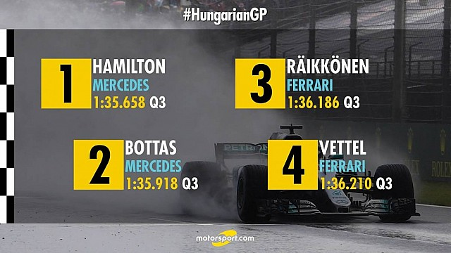 Starting Grid for Hungarian GP